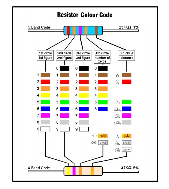 how to read 5 band resistor color code