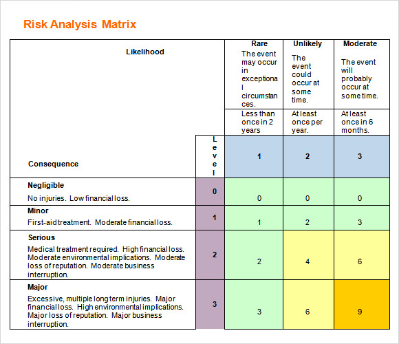 Risk Analysis Matrix Template