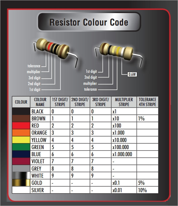 Resistor Color Code Chart 9 Free Download for PDF – Sample Resistor Color Code Chart