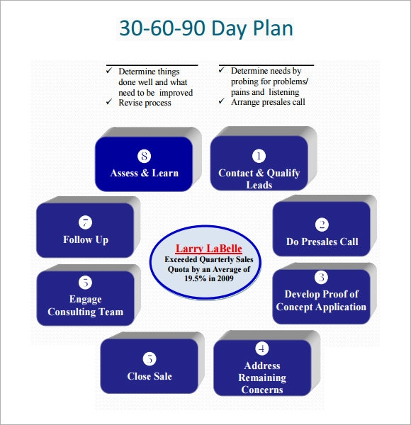 Pin 30 60 90 Day Sales Plan Template on Pinterest