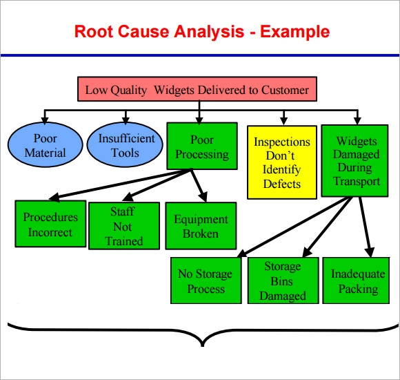 12 sample useful root cause analysis templates for free for Root cause failure analysis template