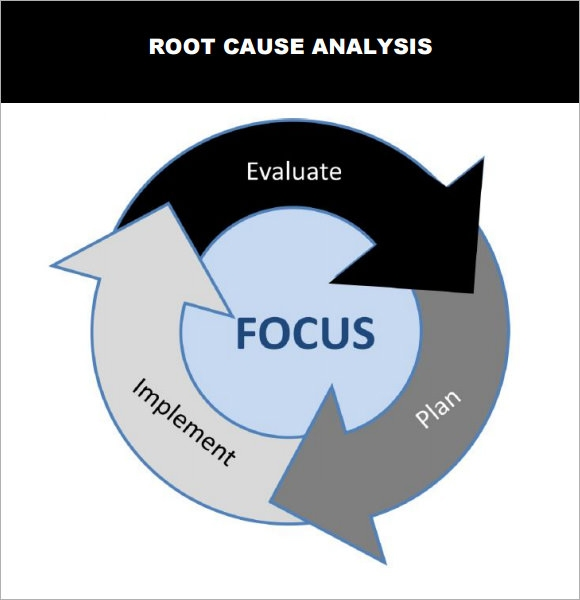 example of root cause analysis