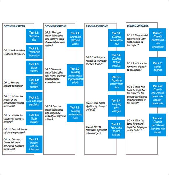 Cute Sample Market Analysis Ideas Resume Ideas Bayaarinfo - Business analysis plan template