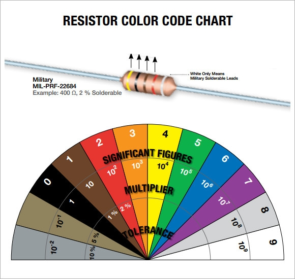Resistor Color Code Chart - 9+ Free Download For Pdf
