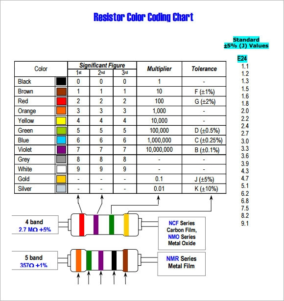 resistor color code Resistor colourcode decoder: a program to help you with those pesky resistor  color codes.
