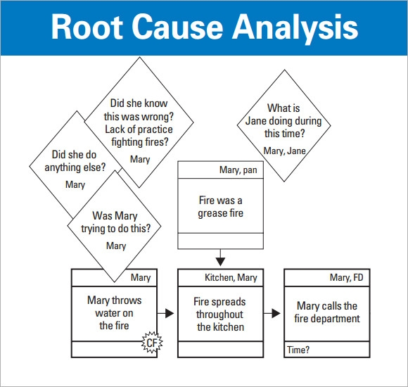 Root Cause Analysis Template 9 Free Download for PDF – Template for Root Cause Analysis