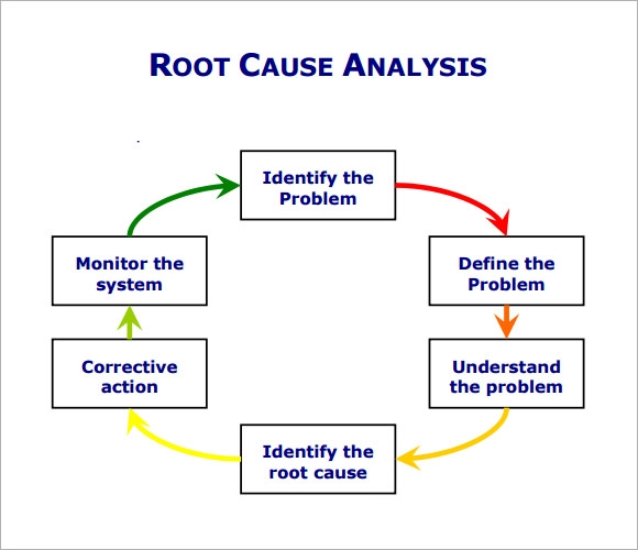 Root Cause Analysis Template   Free Download For Pdf