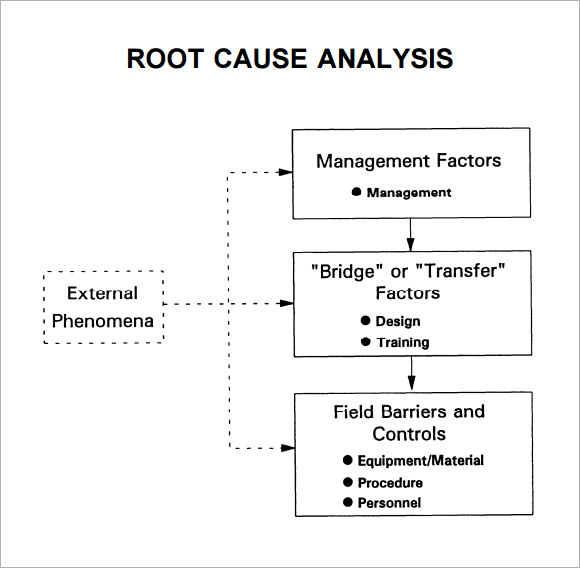 15 sample useful root cause analysis templates pdf word