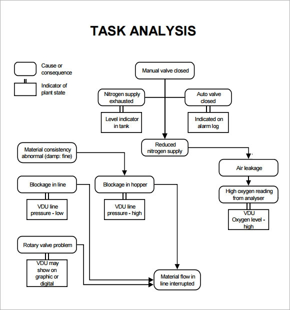 Job Analysis Report Thematic Structure Of Questions For Job