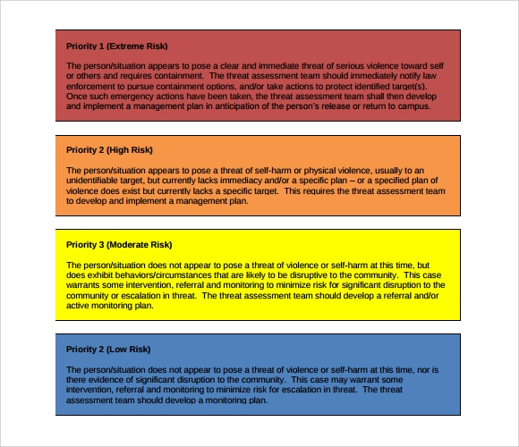 threat assessment priority levels