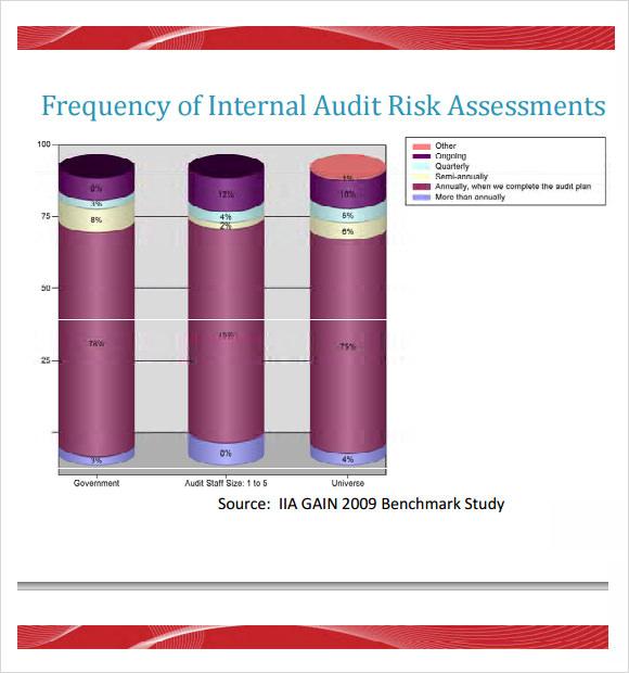 audit risk assessment template