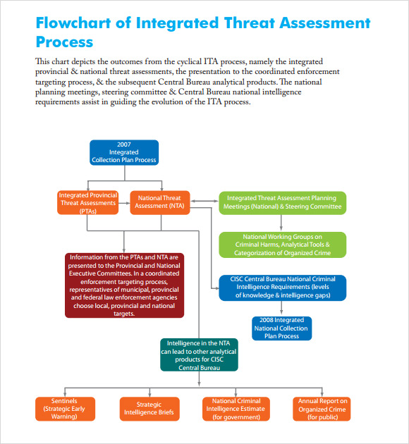 integrated threat assessment methodology