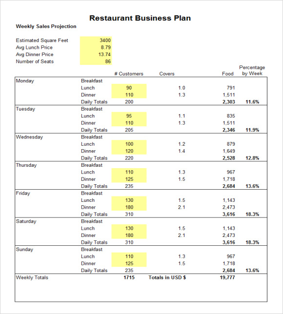 Restaurant budget samples sample templates