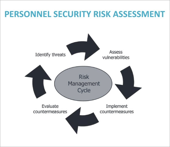 It Security Assessment Template Hivint Vulnerability Management
