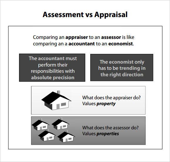 property assessment vs appraisal