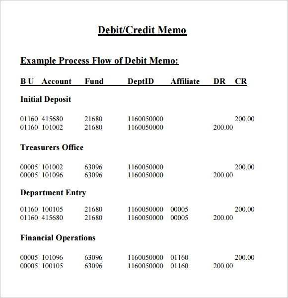 sample credit memo template