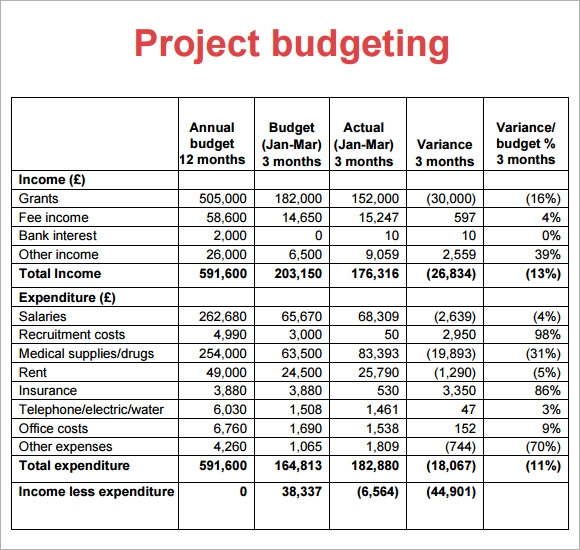 Project Budget Sample