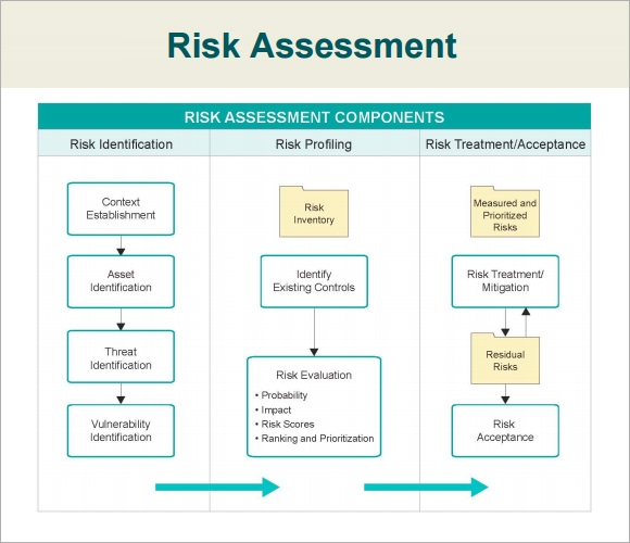 Risk Ysis Template | Similiar It Security Risk Assessment Template Keywords