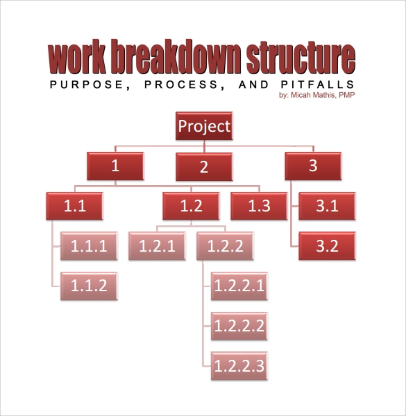 Sample Work Breakdown Structure   Documents In Pdf Word