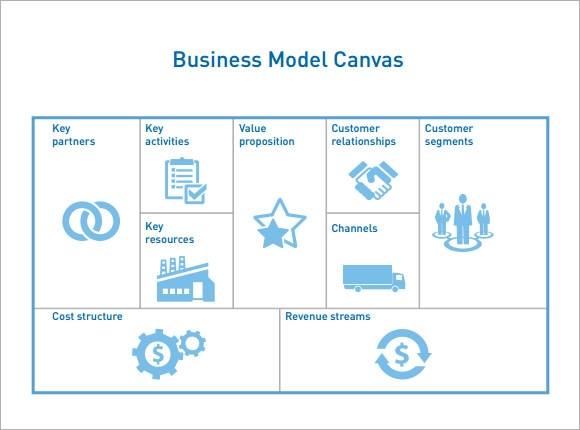 Business model canvas 7 documents in pdf printable business model canvas cheaphphosting Choice Image