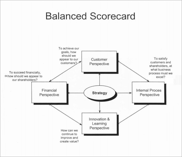 Sample scorecard 7 documents in pdf word sample balanced scorecard template pronofoot35fo Images