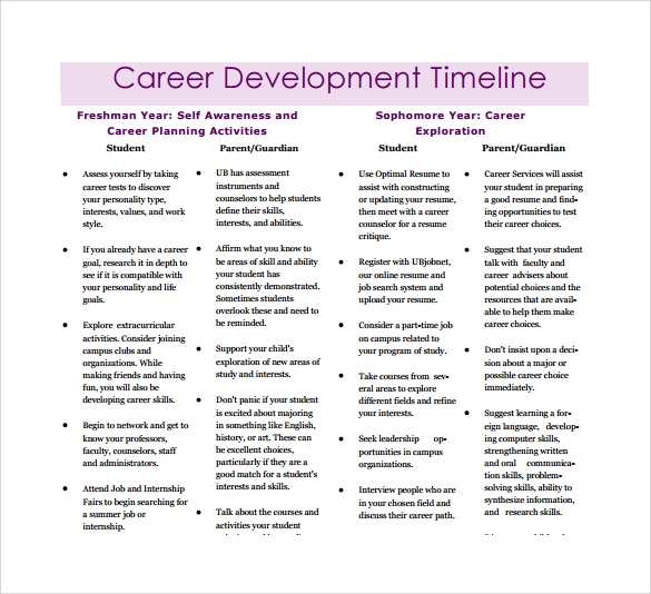 career development timeline