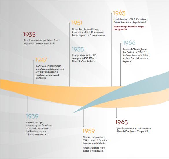milestone historical timeline