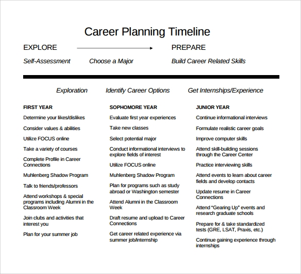 career planning timeline to print