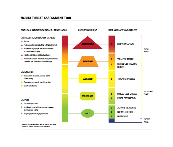 10 threat assessment samples sample templates for Threat model template