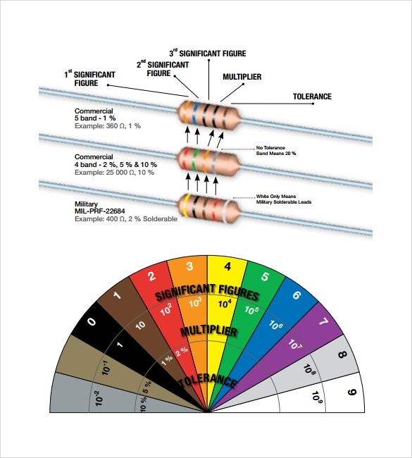 resistor color code chart template