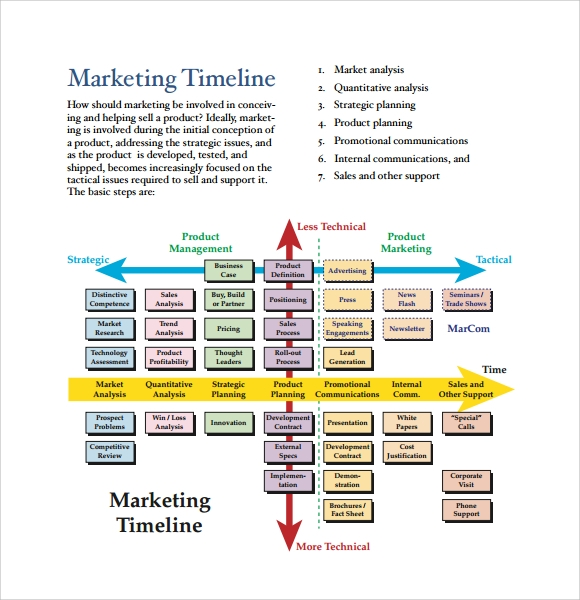 Sample Business Timeline Template 8 Free Samples Examples Format – Sample Marketing Timeline Template