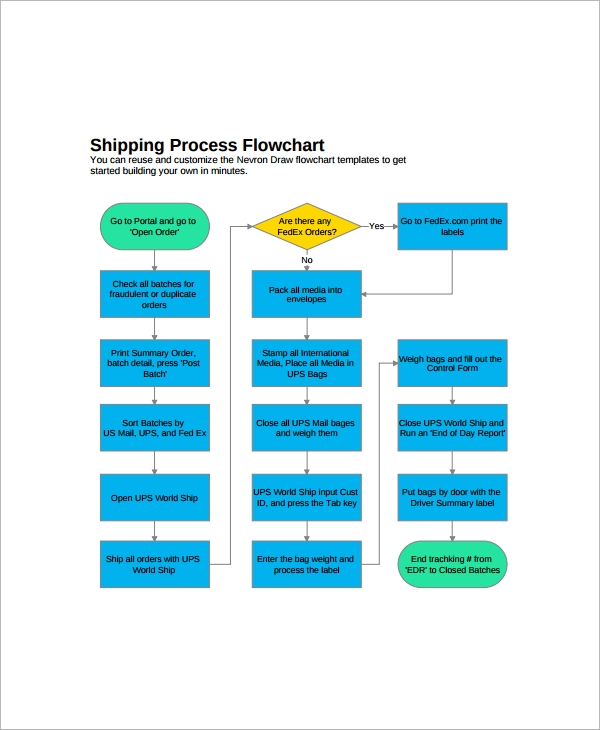 shipment process flow chart template