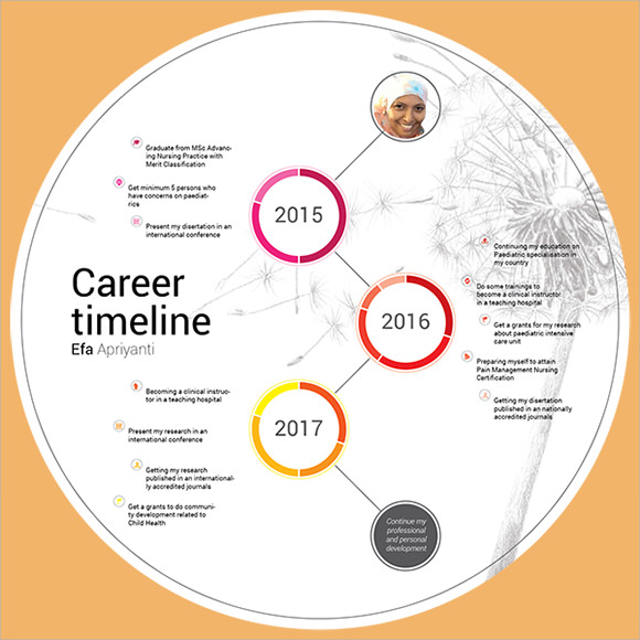 career timeline template download