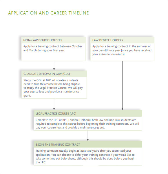 career timeline template pdf