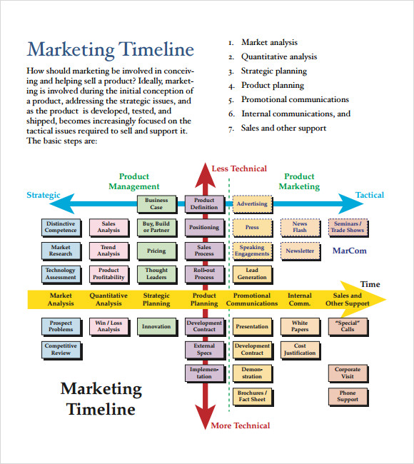 Marketing Timeline Template Free
