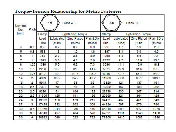 Torque Tension Chart For Metric Fasteners Pdf