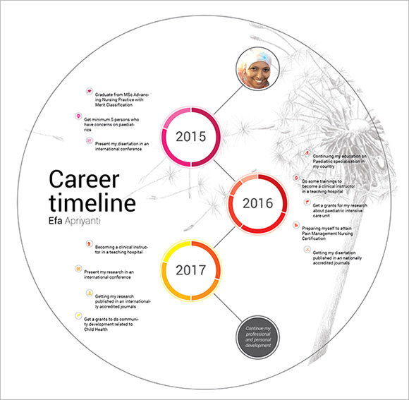 Sample Career Timeline Template   Free Documents In Pdf Psd