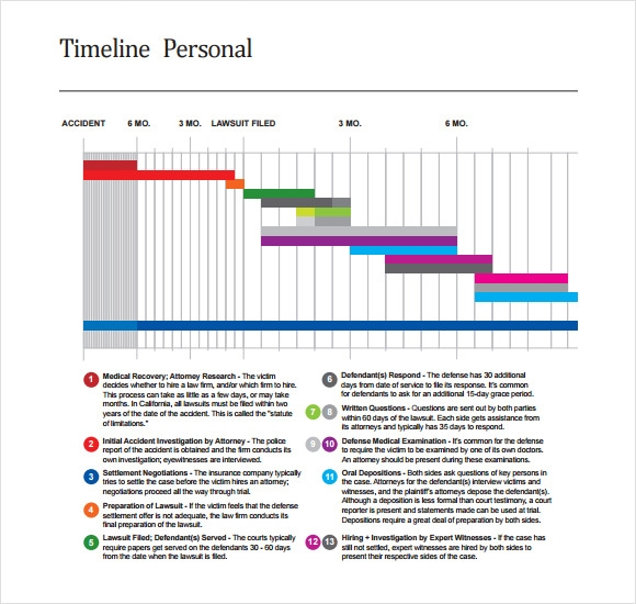 Sample Advertising Timeline Best Sample Of Proposal Letter Ideas