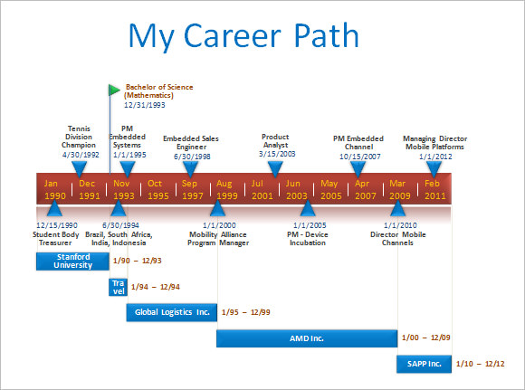 Sample Career Timeline Template 15 Free Documents In