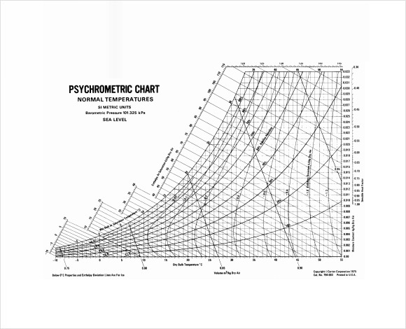 Image result for Printable Psychrometric Chart
