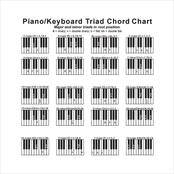 Piano Chord Chart Idealstalist