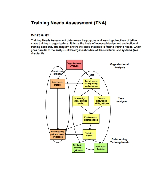 how to create a training needs assessment