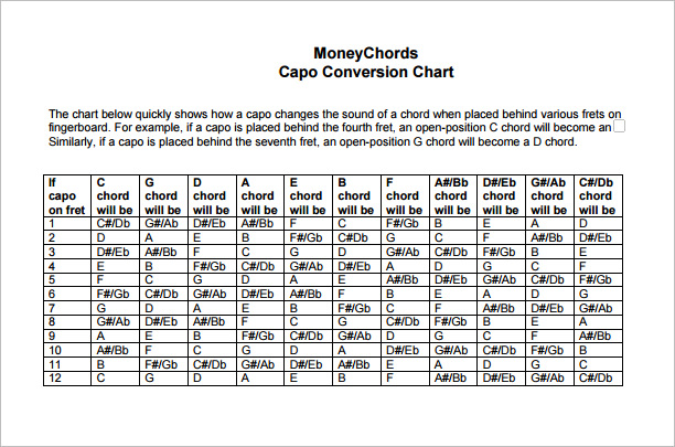 capo conversion chart