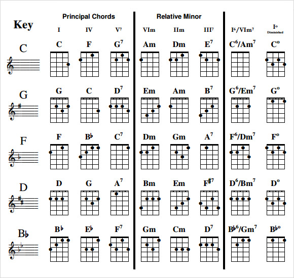 picture relating to Mandolin Chord Charts Printable named Pattern Ukulele Chord Chart - 6+ Files inside PDF