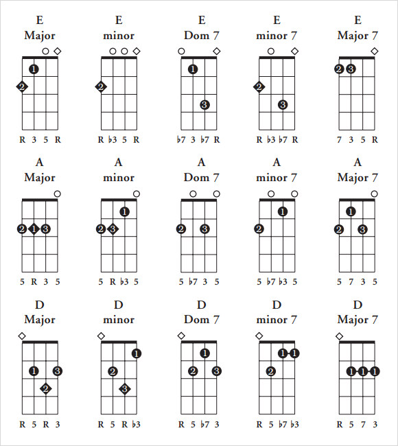 Handy image with printable ukulele chord chart