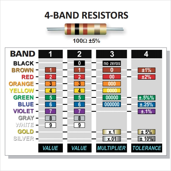 10 Sample Resistor Color Code Charts Sample Templates