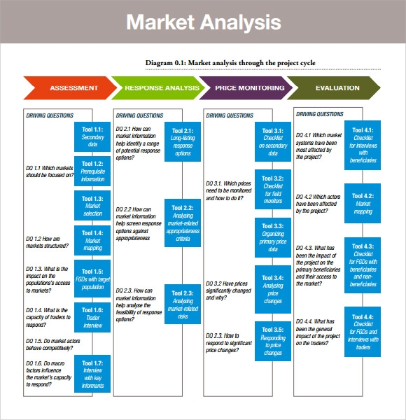 Sample Marketing Analysis - 7+ Examples, Format