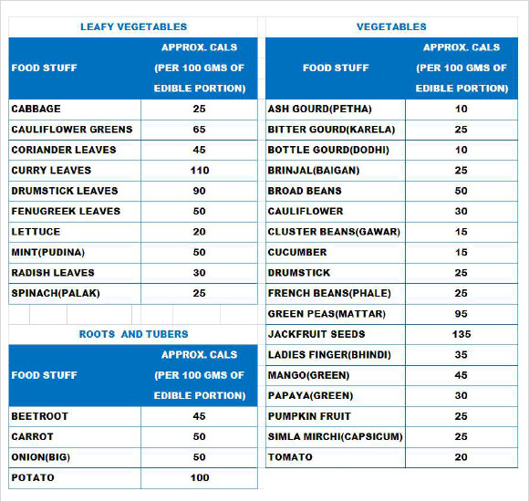 Sample Food Calorie Chart   Documents In Pdf