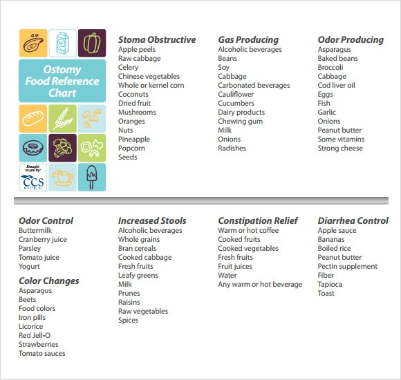 Food Coloring Chart - 7+ Download Documents In PDF : Sample Templates