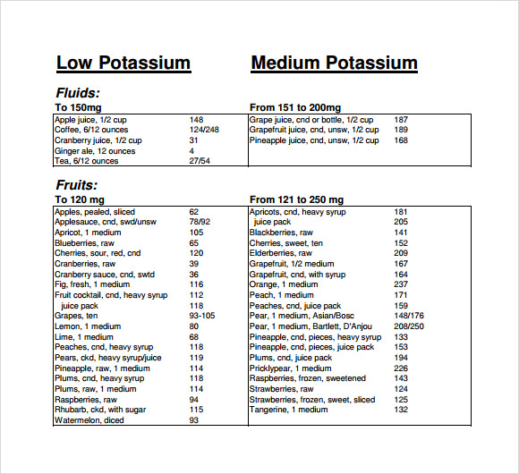 List Of High And Low Potassium Foods